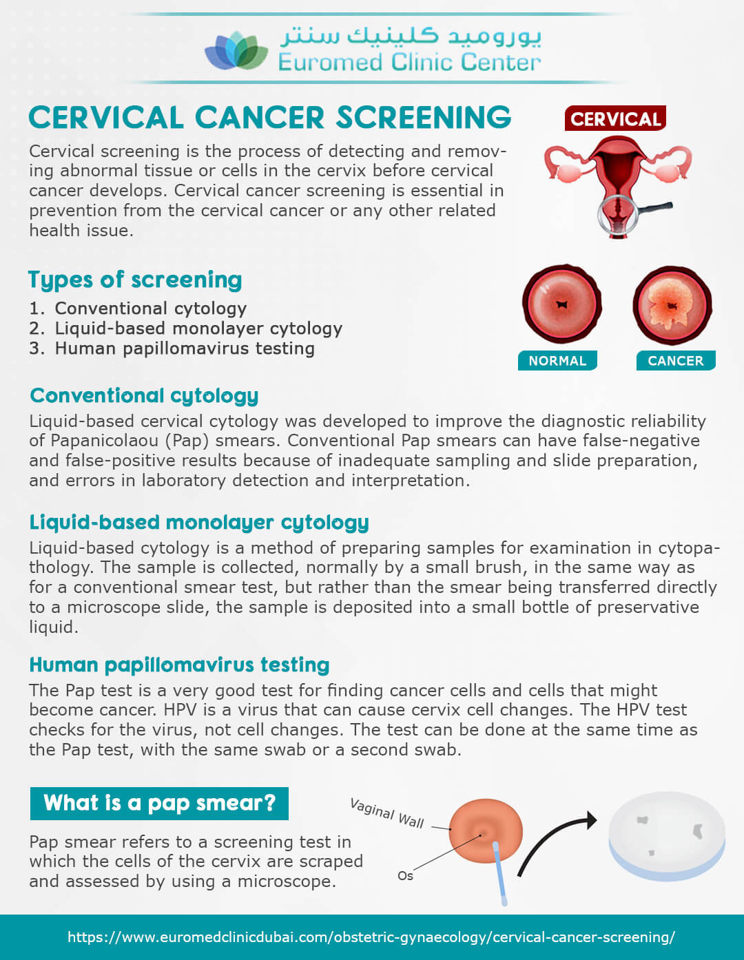research on perceptions of cervical cancer and screening Cervical cancer is when abnormal cells in the lining of the cervix grow in an uncontrolled way the cervix is the lower part of the womb it is the opening to the vagina from the womb.