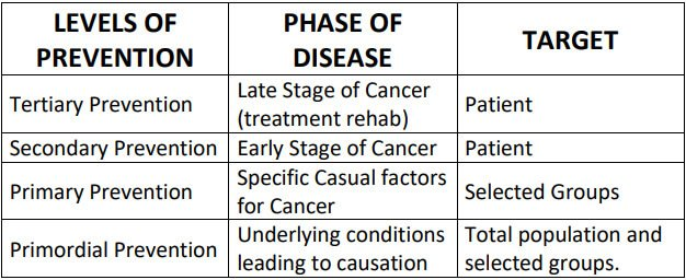 Early Cancer Detection and Prevention Dubai